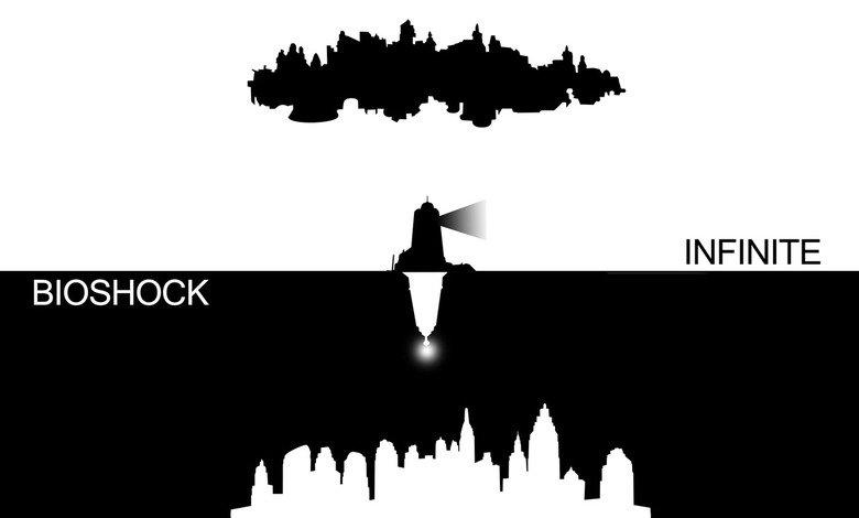 Bioshock Infinite. . INFINITE. Biggest size i could fine. Bioshock infinite Columbio Rapture Lighthouse