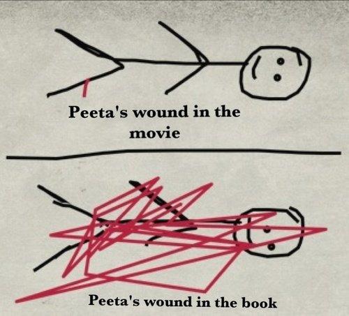 Book vs Movie. . Peeta' s wound in the movie Peeta' s wound in the bunk Book vs Movie Peeta' s wound in the movie bunk