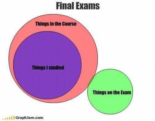 Final Exams. .. some one finally understands final exams venn diagram
