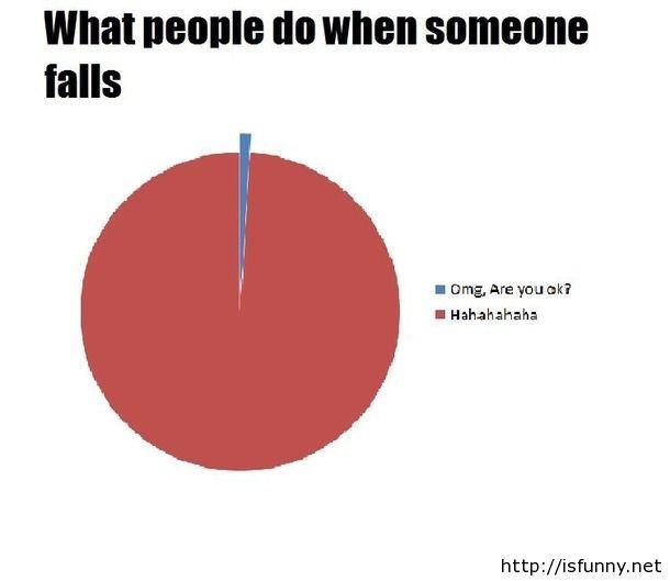 Funny joke when someone falls. Funny joke when someone falls isfunny.net/funny-joke-when-someone-falls/. I Hahahahaha http:// imfunnynet funny