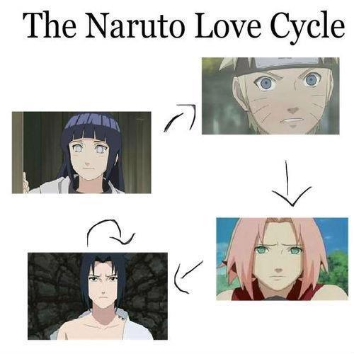Naruto Love. The Naruto Love Cycle. More funny stuff . The Naruto Love Cycle. more like this Naruto sakura sasuke hinata Anime manga