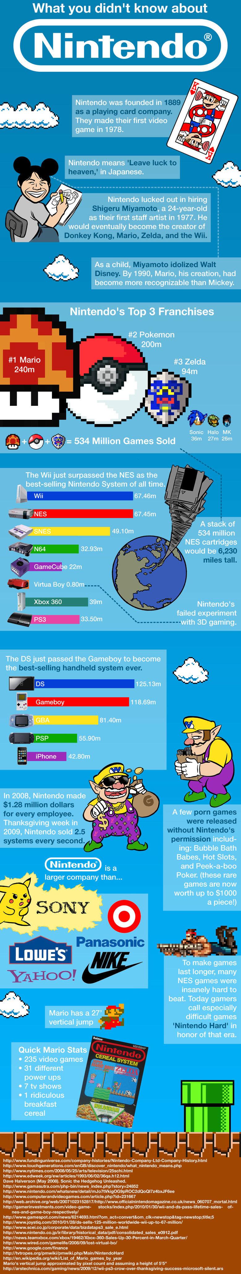 "Nintendo Facts. pretty cool stuff.. ""nintendo hard"" Nintendo"
