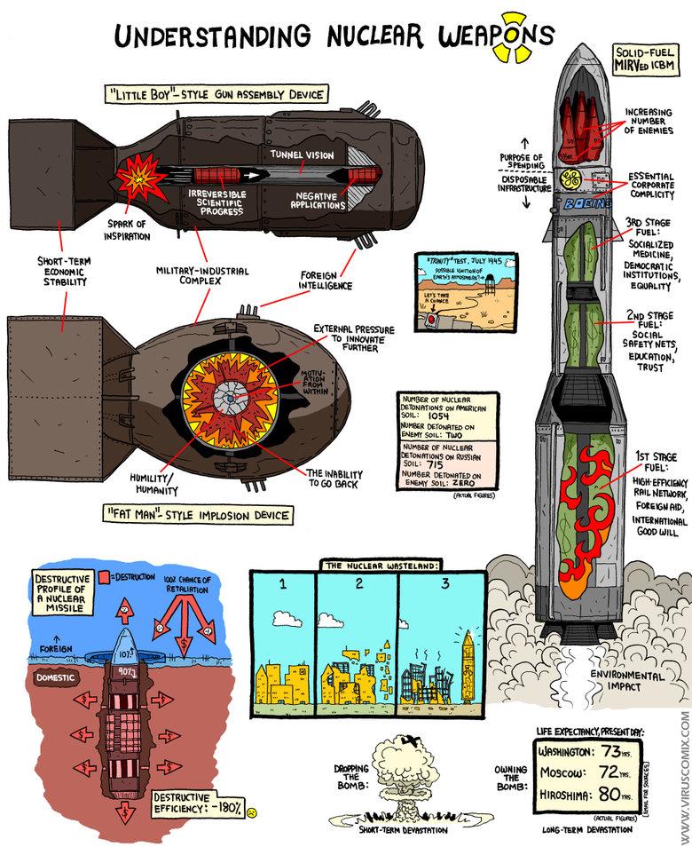 """Nuclear Weapons. . UNDERSTANDING NUCLEAR Peru tyy/ l- STYLE tot """"' Dam] Wtt Human: w' or EHEHEHE'. 1 133- Conn. PROGRESS Emu"""" L 1 lla' p/ litl It tal' Rt. rrt 2 Bomb atom bomb Nuclear Weapons"""