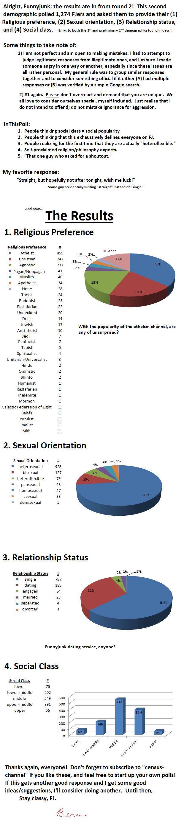 2nd FJ Demographic - Updated. 1st Demographic - /channel/census-channel/FJ+Demographi... 2nd Prelim Dem. - /funny_pictures/4555549/2nd+FJ+Demogr... - I had forg Second FJ Demogr updated poll census