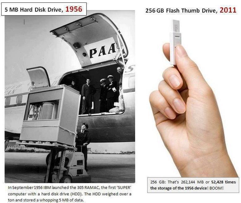 Flash drives. 0% OC. 255 GB Flash Thumb Drive, 2011 5 MB Hard Disk Drive, 1956 — _ 256 GB: Thaw 262, 144 MB er 52, 433 times In Se IBM launched the 205 RAMAN, t flash drive