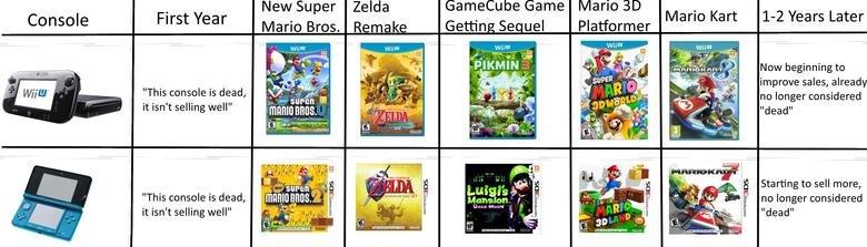 Nintendo history repeating itself. And people complain about EA? -.-. New Super Zelda Gamecube Game Mario Mario Bros. Remake Platformer we ears am Now beginning Nintendo wii u
