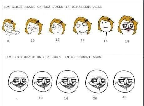 reactions to sex jokes. . HEW GIRLS FLEET DH SEX JOEE IN DIFFERENT! AGES HEW FEAST DE SEX JOKES IN DIFFERENT REES. so... um I'm a boy? reactions to sex jokes HEW GIRLS FLEET DH SEX JOEE IN DIFFERENT! AGES FEAST DE JOKES DIFFERENT REES so um I'm a boy?