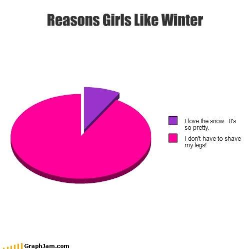 reasons feminist like winter. . so pretty. I Ididnt havein shave my legs!. zomg so true! feminist funny